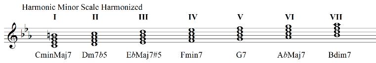 Harmonic minor scale harmonized