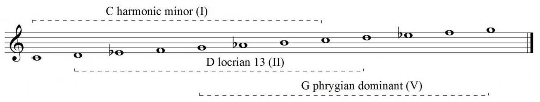 Harmonic minor scale modes