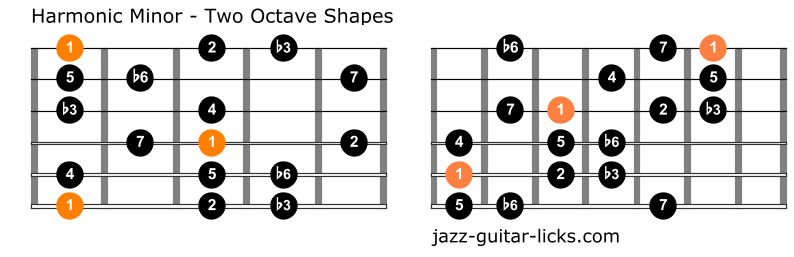 Harmonic minor scale two octave shapes 2