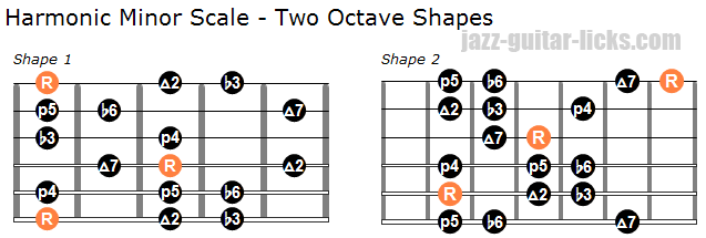 Harmonic minor scale two octave shapes for guitar