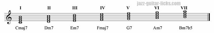 Harmonisation of the major scale in four note chords