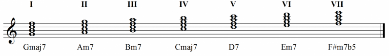 Harmonisation of the major scale in tetrads