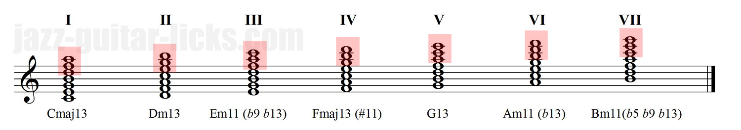 Harmonisation of the major scale extended chords