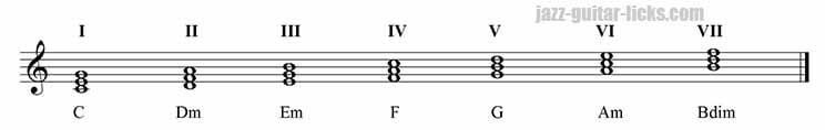 Harmonisation of the major scale in triads