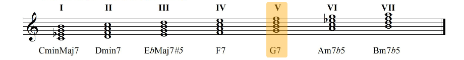 Harmonisation of the melodic minor scale four note chords