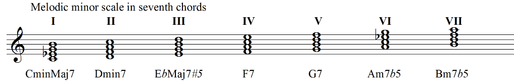 Harmonisation of the melodic minor scale in seventh chords 2