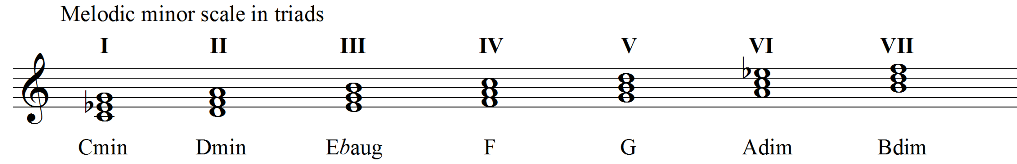 Harmonisation of the melodic minor scale in triads 2