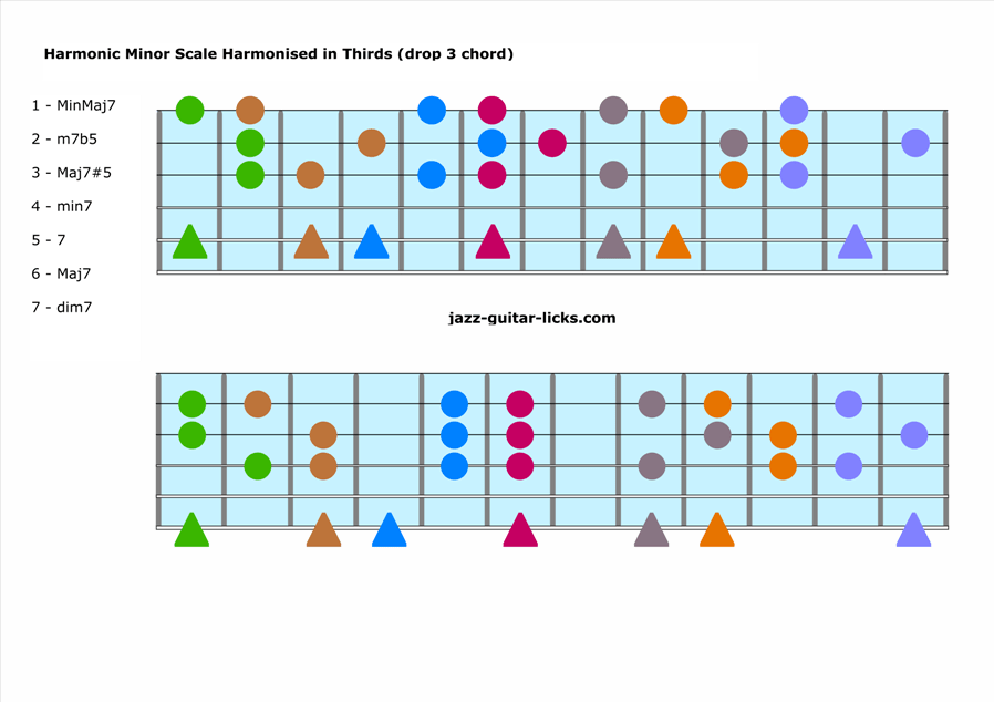 Harmonization of the harmonic minor scale drop 3 chords