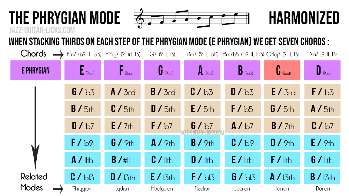 Harmonization of the phrygian mode