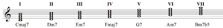Harmonized major scale in thirds 1
