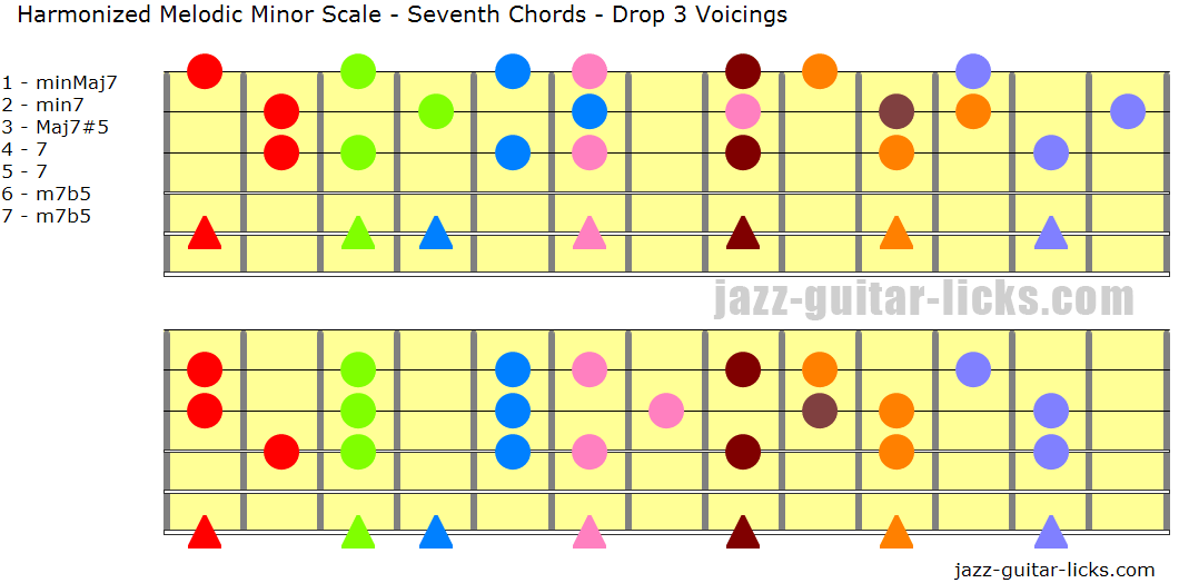 Harmonized melodic minor scale with seventh chords drop 3 voicings