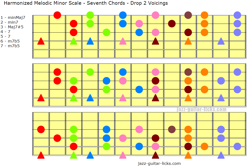 Harmonized melodic minor scale with seventh chords