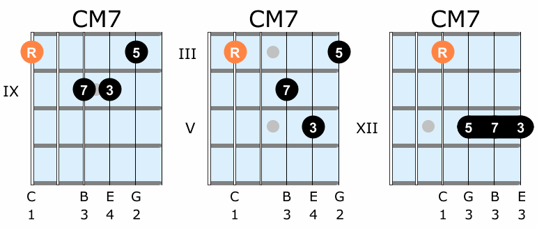 How to find guitar chords