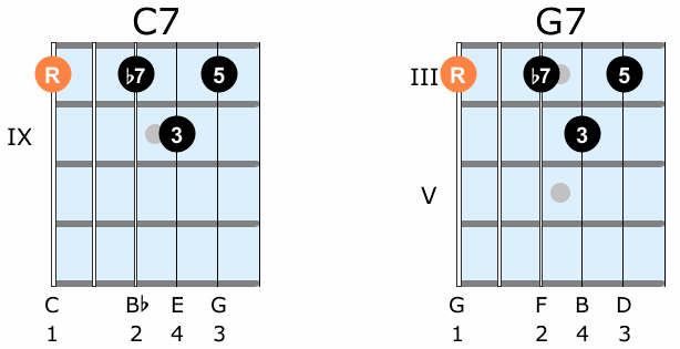 How to transpose a guitar chord