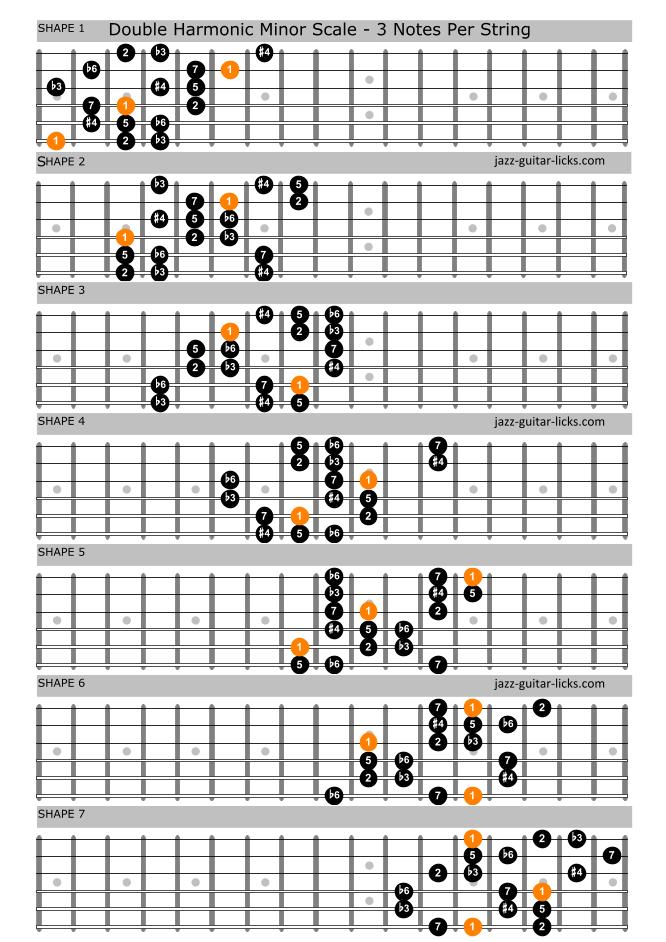 Hungarian minor guitar