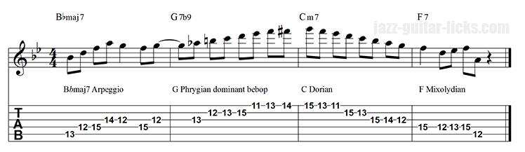 I VI ii V jazz guitar phrygian bebop dominant lick