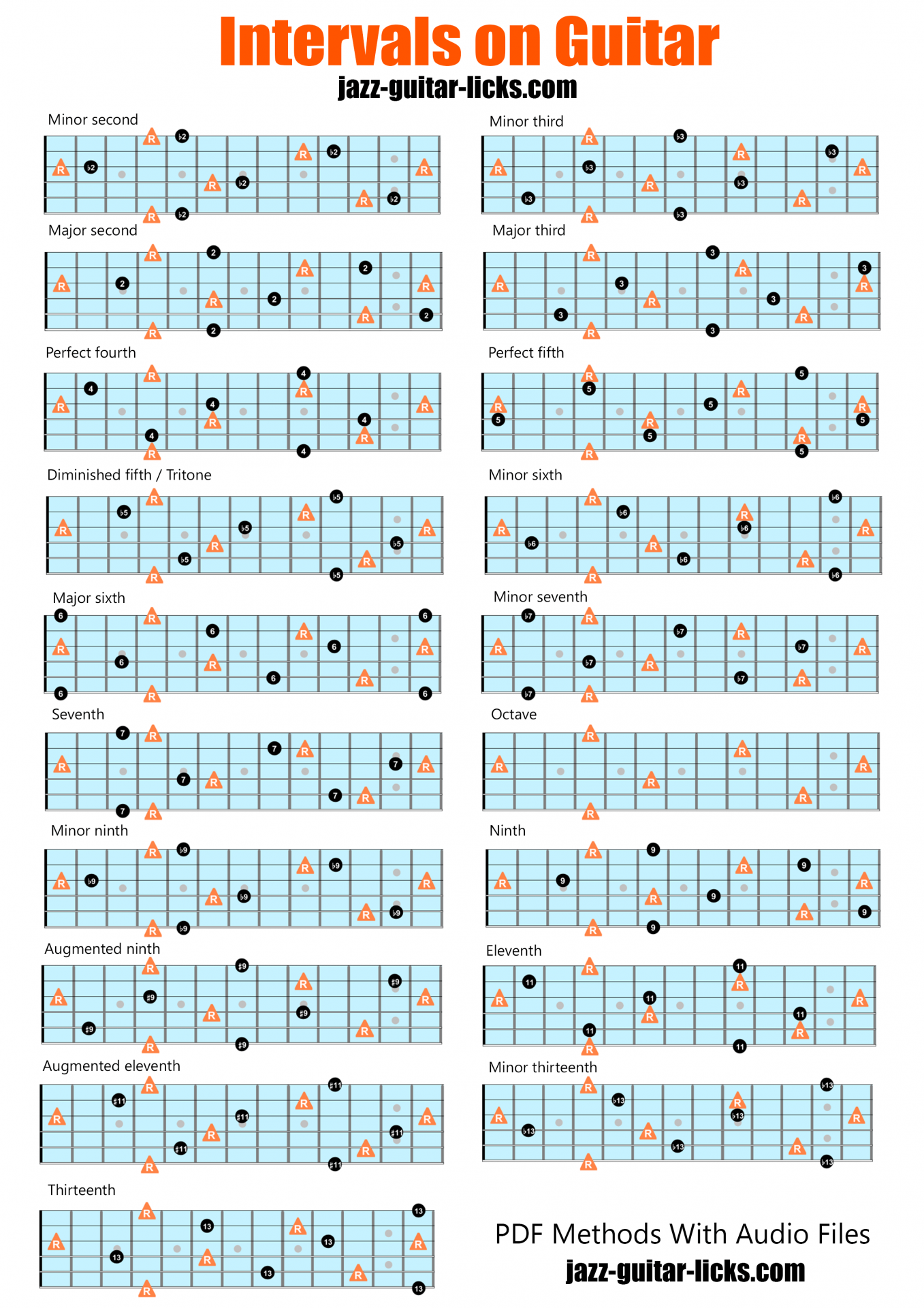 Intervals on guitar chart