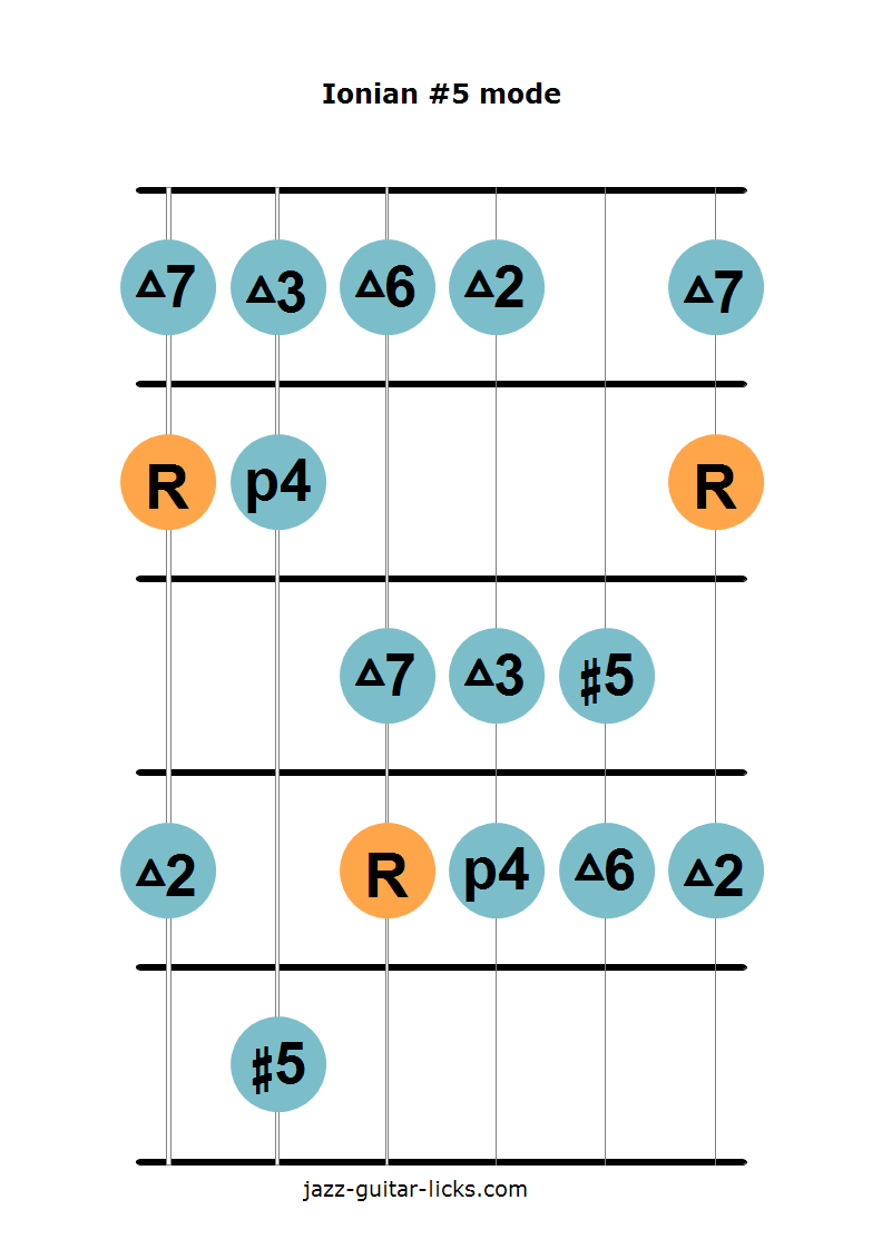Ionian #5 mode guitar diagram 1