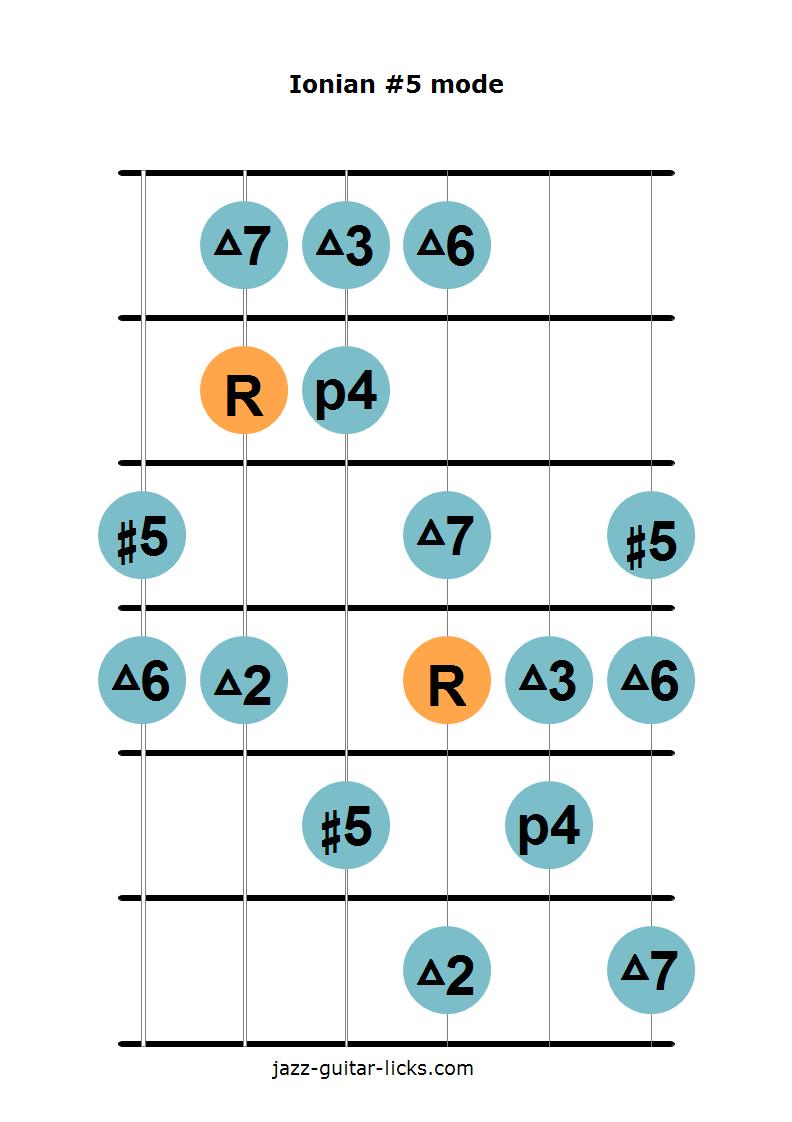 Ionian #5 mode guitar diagram 2