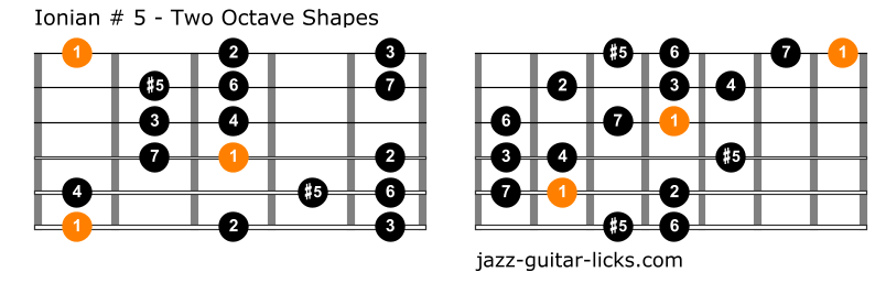 Ionian augmented fifth guitar shapes