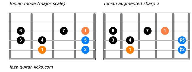 Ionian augmented sharp 2 versus major scale