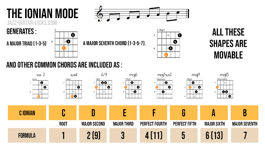 Ionian mode chords