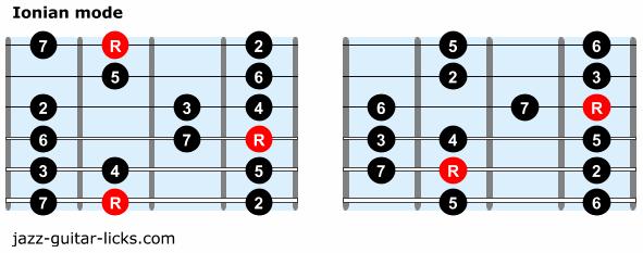 Ionian mode guitar