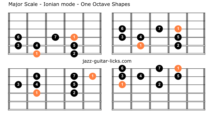Ionian mode one octave guitar shapes 1