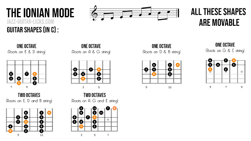 Ionian mode scale charts for guitar
