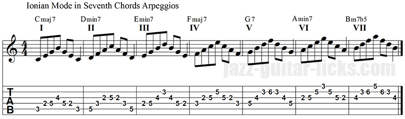 Ionian mode seventh chord arpeggios