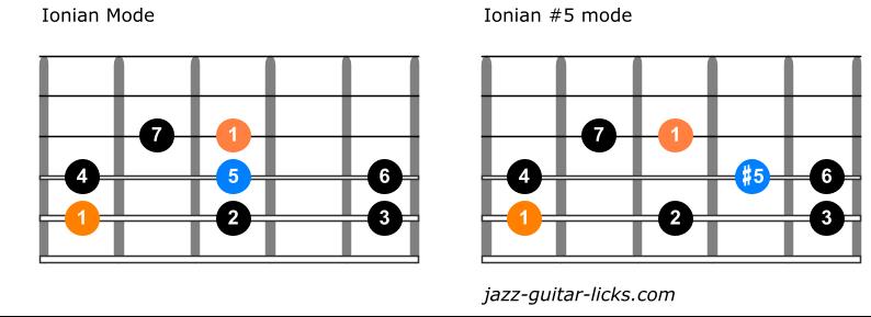 Ionian modes comparison