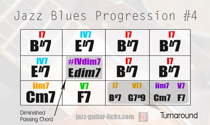 Jazz blues chord changes