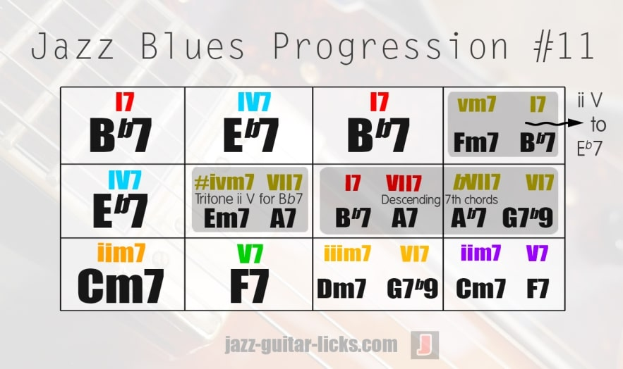 Jazz blues chord changes theory