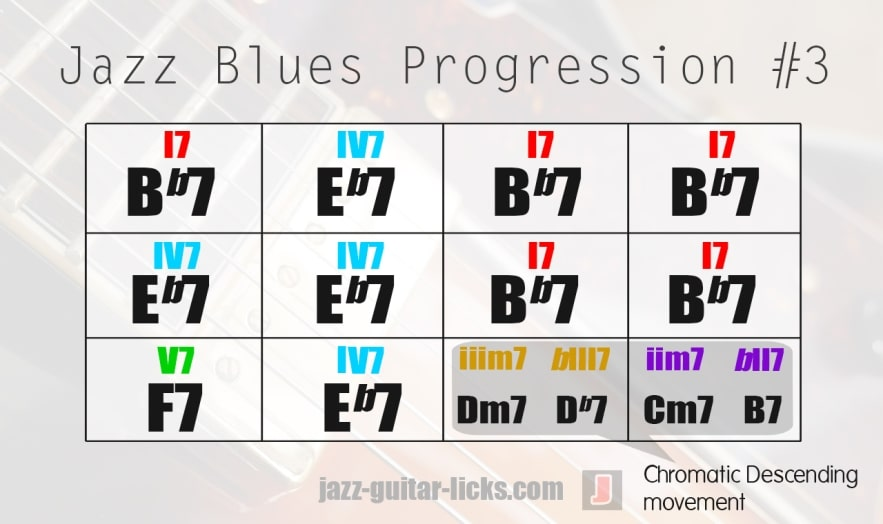 Jazz blues chords