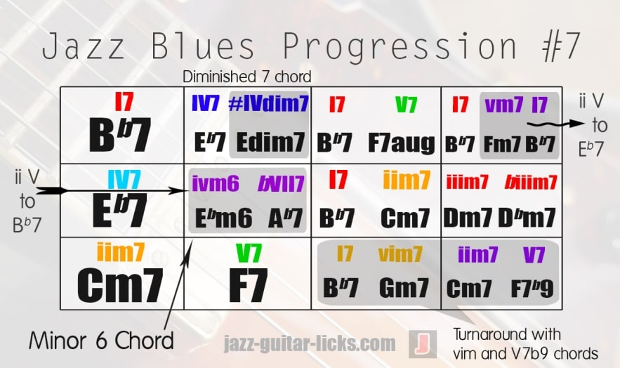 Jazz blues form with chords