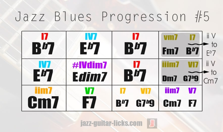 Jazz blues progression chord analysis