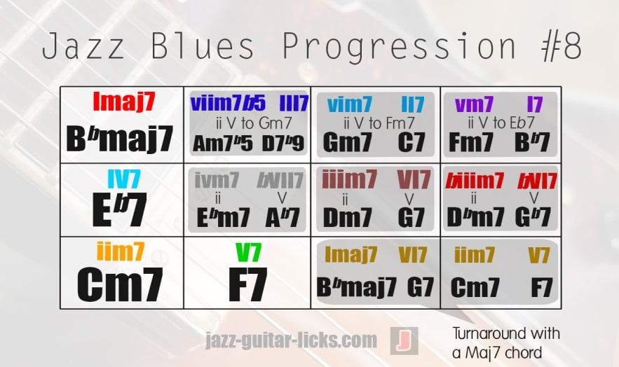Jazz blues progression with roman numerals