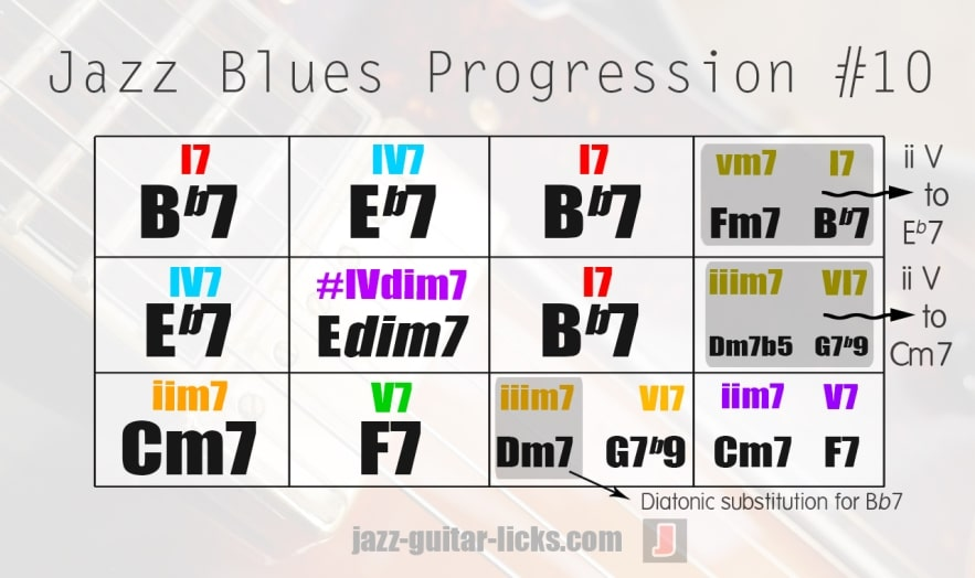 Jazz blues chord forms
