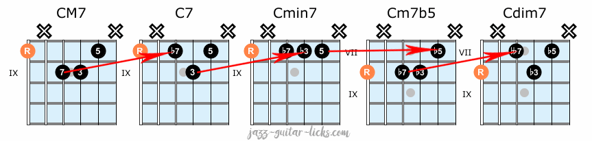 Jazz guitar chord shapes exercise 1