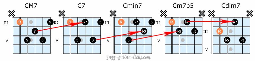 Jazz guitar chord shapes exercise 2