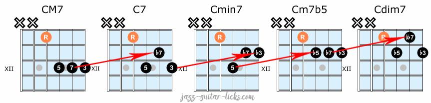 Jazz guitar chord shapes exercise 3