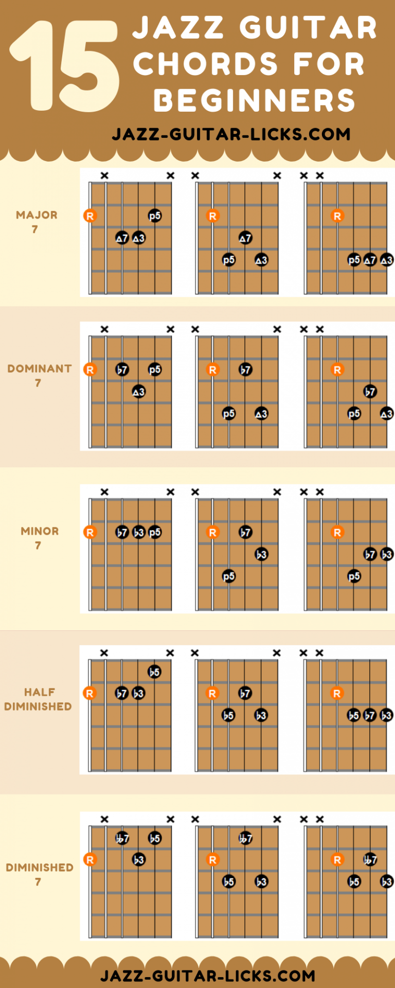 15 easy jazz guitar chords for beginners