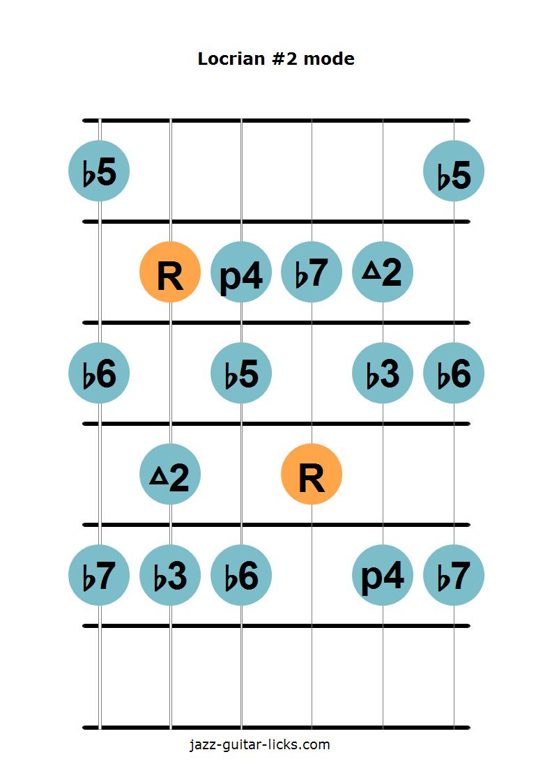 Locrian #2 guitar diagram 2