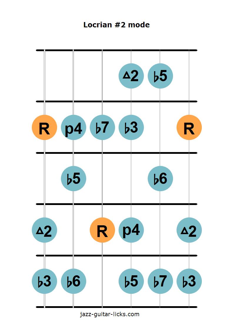 Locrian #2 mode guitar diagram 1