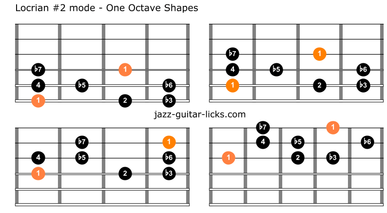 Locrian augmented second mode for guitar
