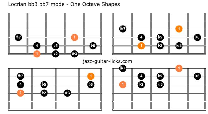 Locrian bb3 bb7 guitar shapes