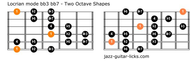 Locrian bb3 bb7 mode for guitar