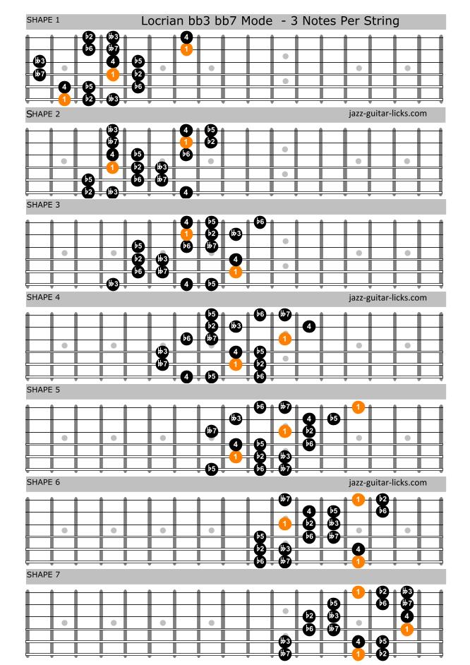 Locrian bb3 bb7 mode guitar charts