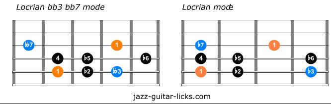 Locrian bb3 bb7 versus locrian