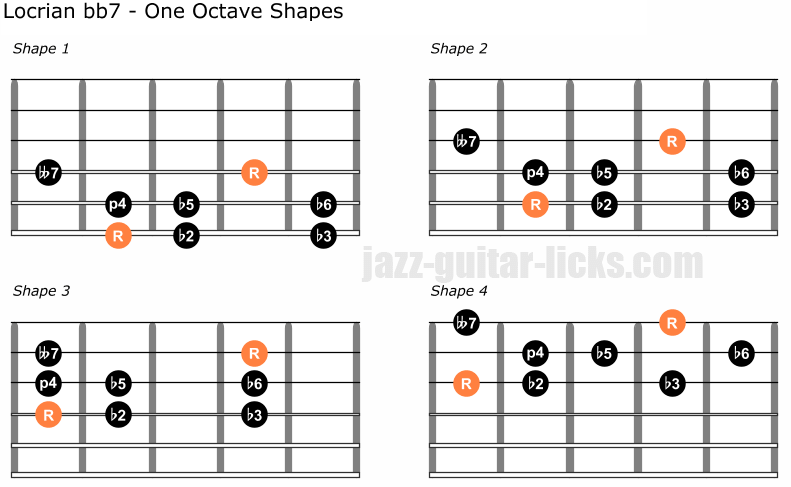 Locrian bb7 scale one octave guitar shapes